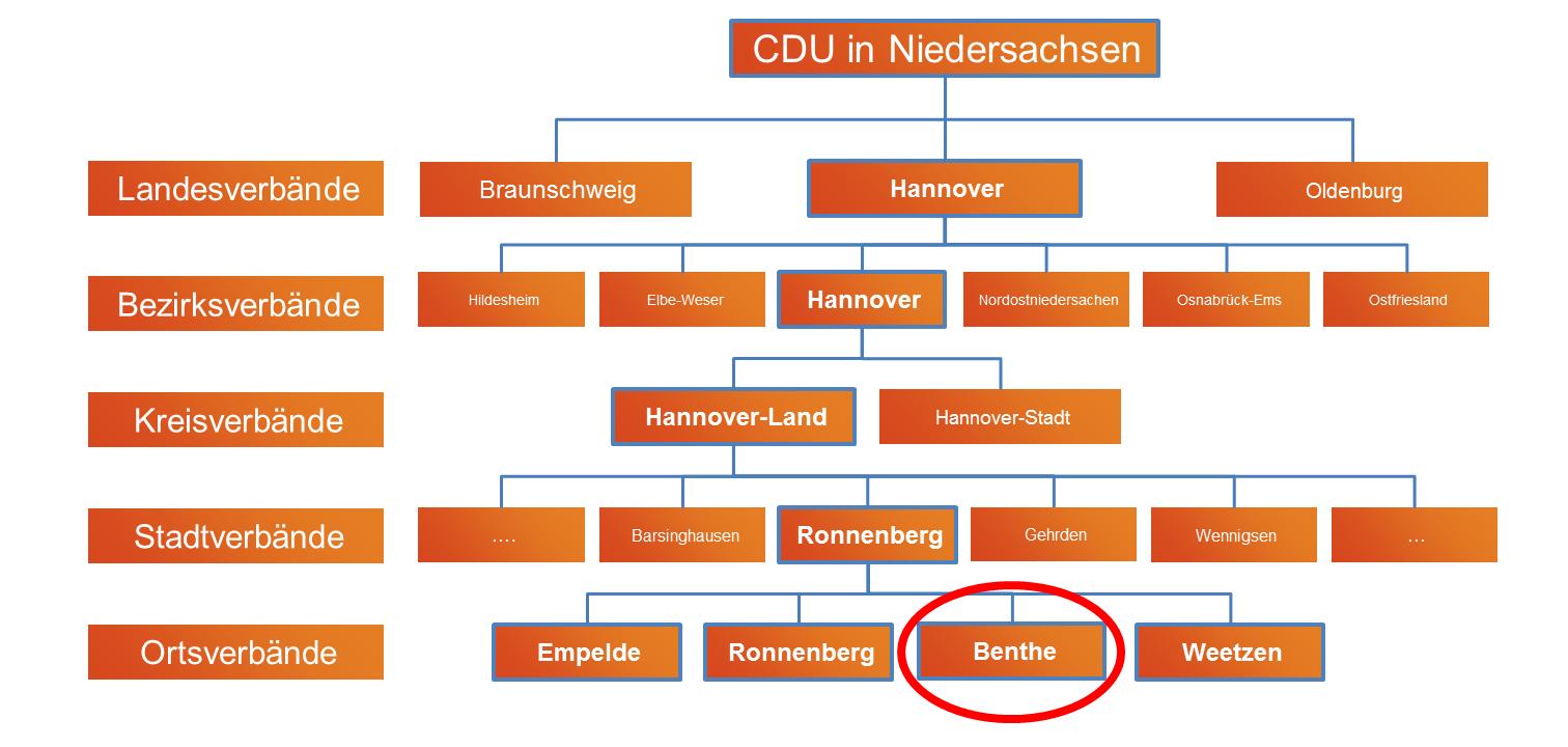 Die Gliederung der CDU in Niedersachen - Ortsverband Benthe